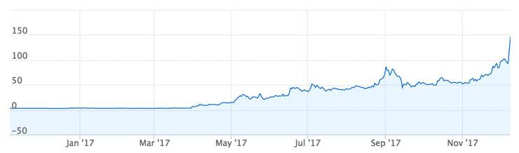 Uždirbti kriptovaliutų lightcoin. Kas yra Litecoin valiuta, kaip ja prekiauti ir investuoti?